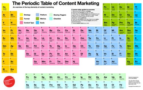 Tabela Periódica Marketing Conteúdos - jclcv